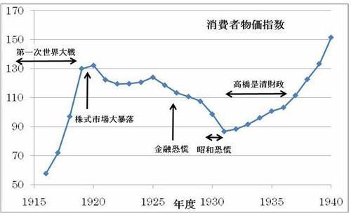 日本経済復活の会: 経済の歴史
