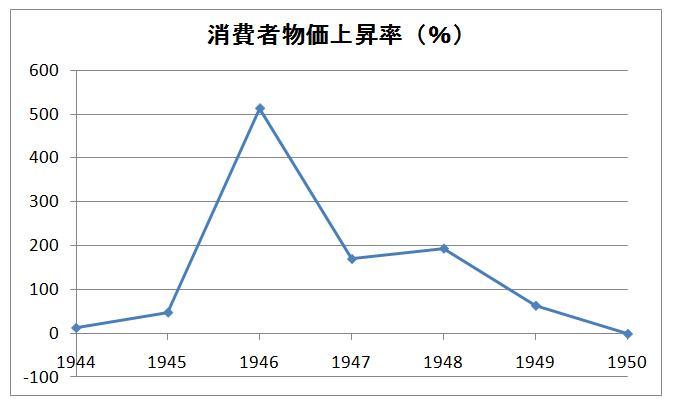 終戦直後のインフレは国債乱発で...