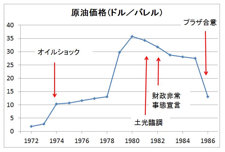 日本経済の没落のきっかけを作った最初はオイルショック(No.155 ...