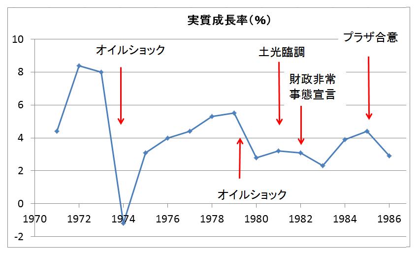 日本経済の没落のきっかけを作っ...